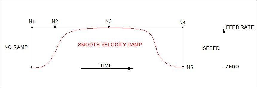Velocity Ramp